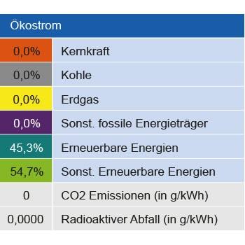 Strommix Ökostrom Zusammensetzung