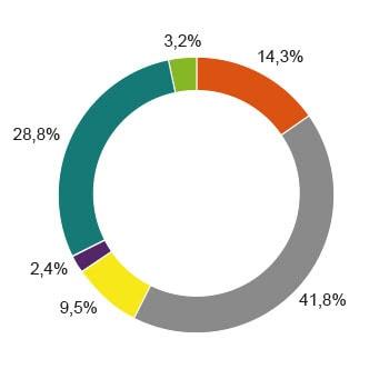 Strommix Deutschlandweit Zusammensetzung Diagramm