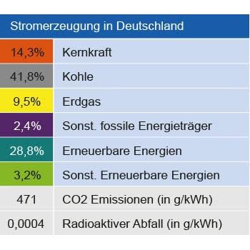Strommix Deutschlandweit Zusammensetzung