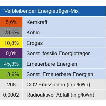 Strommix verbleibender Energieträger Zusammensetzung